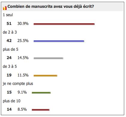 sondage-manuscrit-ecrit